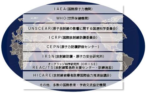 国際機関や研究所と連携体制を構築